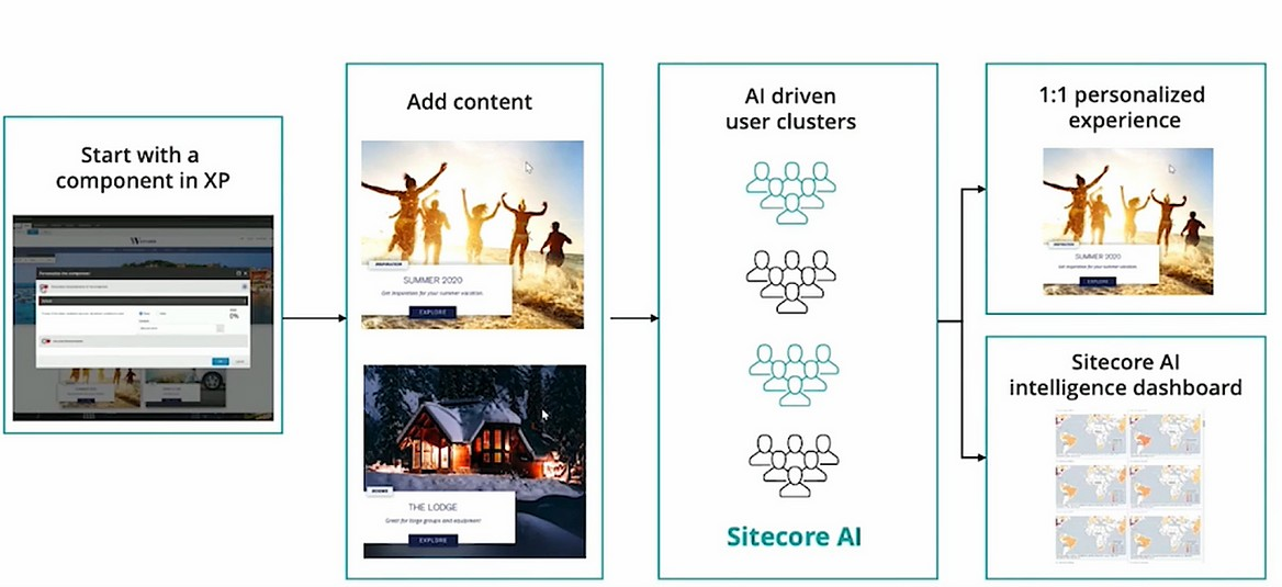 Sitecore Symposium 2020 - Product Innovations